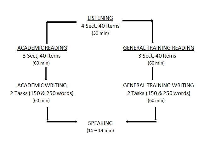 Communicative English | IELTS | TOEFL iBT | PTE | OET | BEC Training